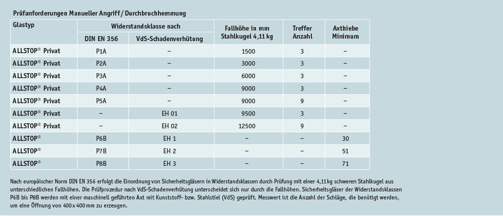 FMK_ALLSTOP_2020_Tabelle_02