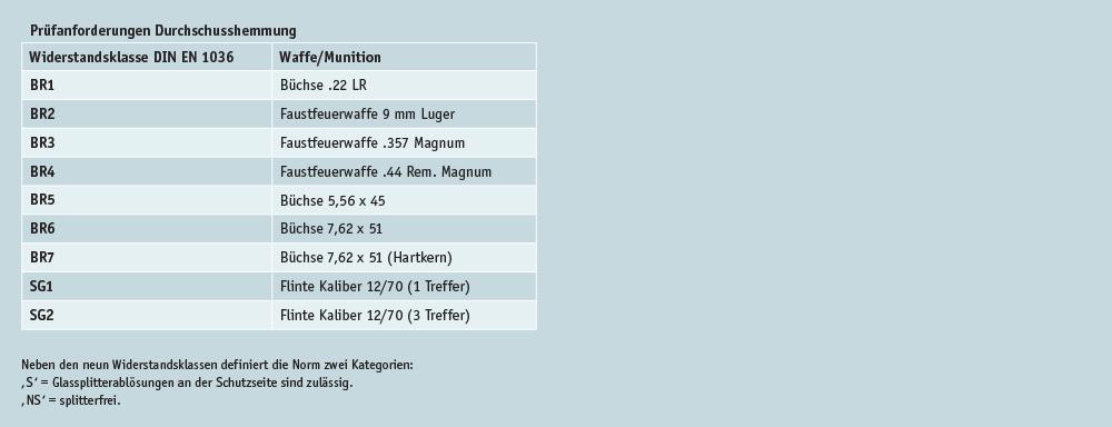 FMK_ALLSTOP_2020_Tabelle_04