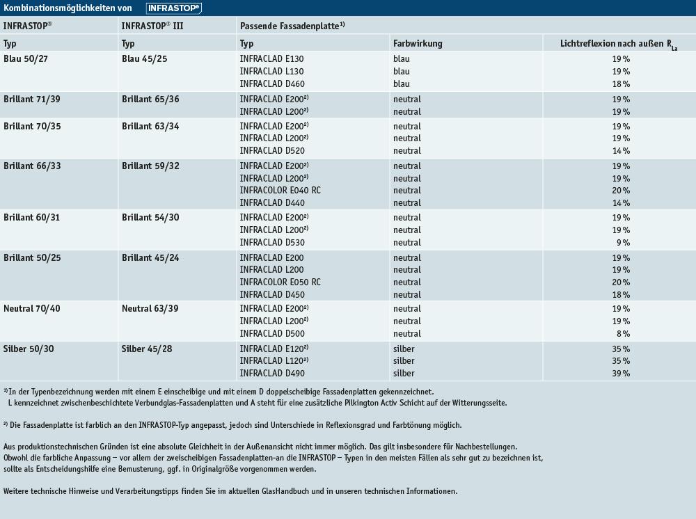 FMK_Fassadenplatten_2021_Tabelle