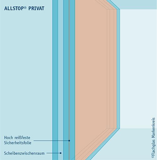 Illu_ALLSTOP_PRIVAT_02
