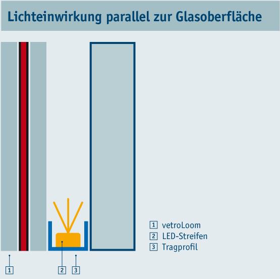 vetroLoom_Lichteinwirk_parallel